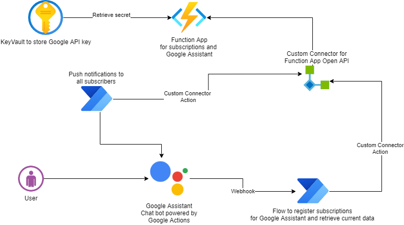 Architecture diagram of the virtual assistant solution